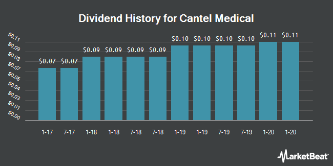 Dividend History for Cantel Medical (NYSE:CMD)