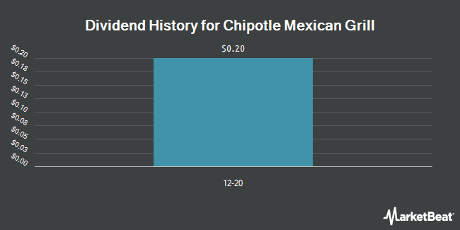 Dividend Payments by Quarter for Chipotle Mexican Grill (NYSE:CMG)