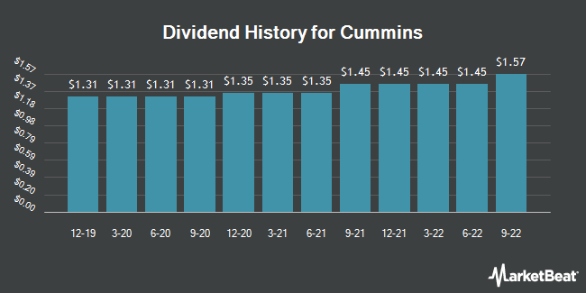 Dividend Payments by Quarter for Cummins (NYSE:CMI)