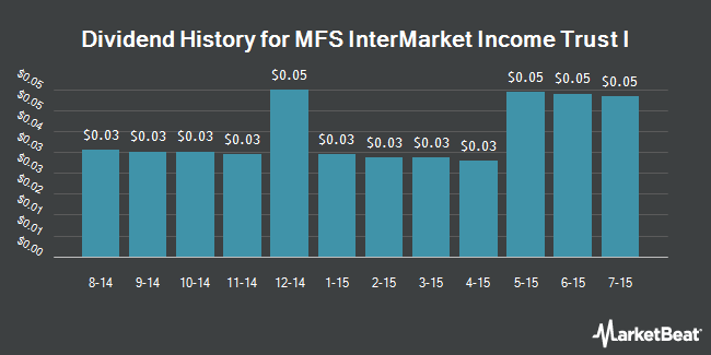 Dividend Payments by Quarter for MFS InterMarket Income Trust I (NYSE:CMK)