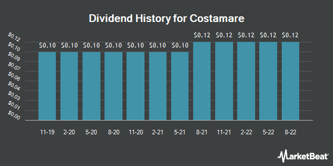 Dividend Payments by Quarter for Costamare (NYSE:CMRE)