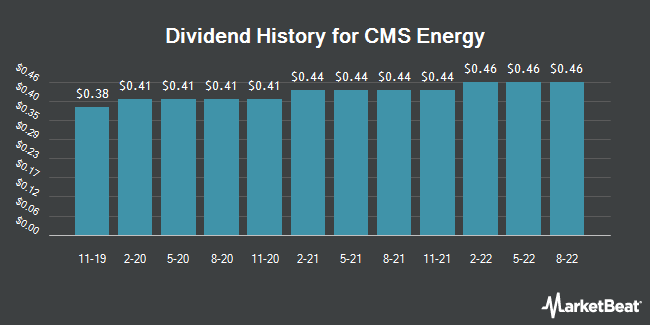 Dividend Payments by Quarter for CMS Energy (NYSE:CMS)