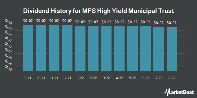 Dividend History for MFS High Yield Municipal Trust (NYSE:CMU)