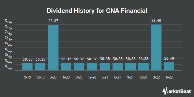 Dividend Payments by Quarter for CNA Financial Corporation (NYSE:CNA)