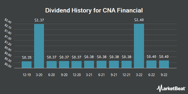 Dividend History for Cna Financial (NYSE:CNA)