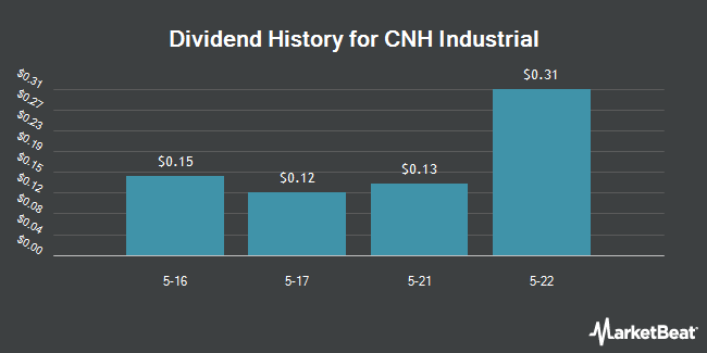 Dividend Payments by Quarter for CNH Industrial (NYSE:CNHI)