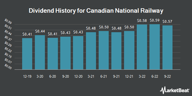 Dividend Payments by Quarter for Canadian National Railway (NYSE:CNI)