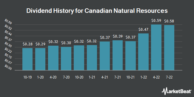 Dividend Payments by Quarter for Canadian Natural Resources Limited (NYSE:CNQ)