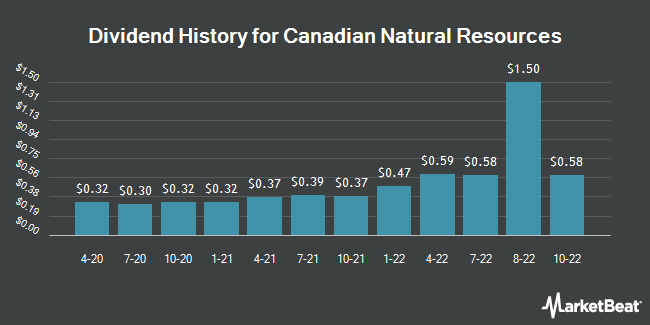 Dividend Payments by Quarter for Canadian Natural Resource Ltd (NYSE:CNQ)