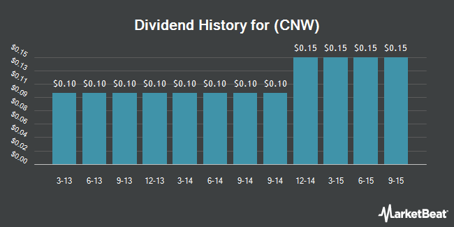 Dividend Payments by Quarter for Con-way (NYSE:CNW)