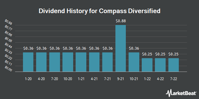 Dividend Payments by Quarter for Compass Diversified Holdings (NYSE:CODI)
