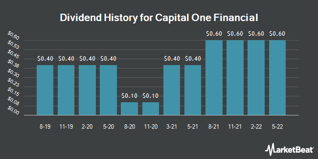 Dividend History for Capital One Financial (NYSE:COF)