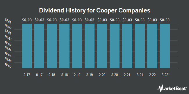 Dividend Payments by Quarter for Cooper Companies (NYSE:COO)