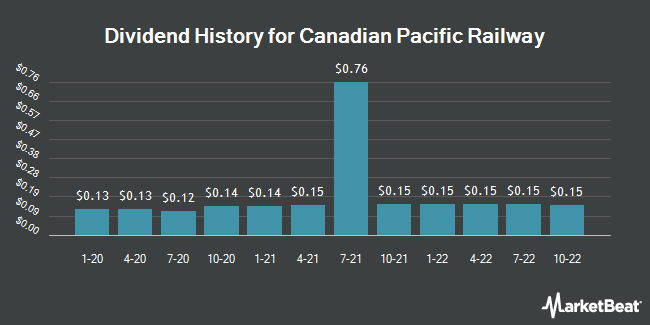 Dividend Payments by Quarter for Canadian Pacific Railway Limited (NYSE:CP)