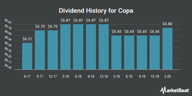 Dividend History for Copa (NYSE:CPA)
