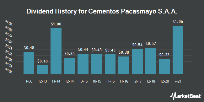 Dividend Payments by Quarter for Cementos Pacasmayo S.A.A. American Depositary Shares (Each representing five ) (NYSE:CPAC)