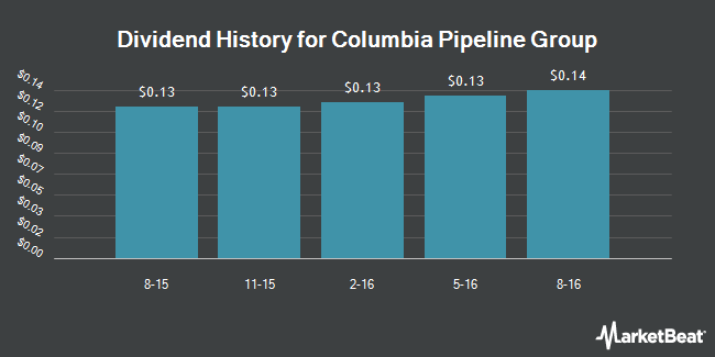 Dividend Payments by Quarter for Columbia Pipeline Group (NYSE:CPGX)