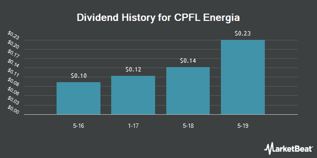 Dividend Payments by Quarter for CPFL Energia S.A. (NYSE:CPL)