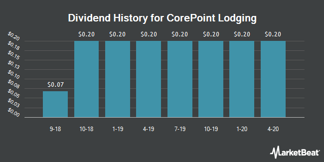 Dividend Payments by Quarter for CorePoint Lodging (NYSE:CPLG)