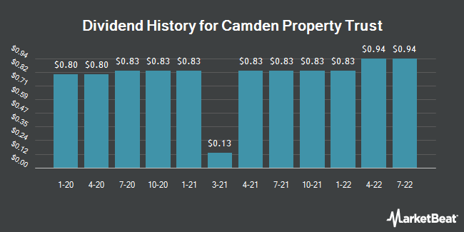 Dividend Payments by Quarter for Camden Property Trust (NYSE:CPT)