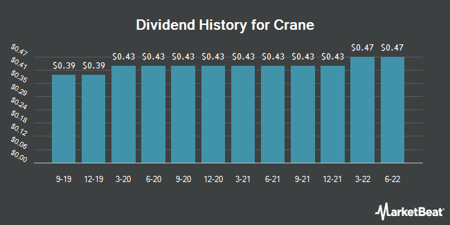 Dividend Payments by Quarter for Crane Company (NYSE:CR)