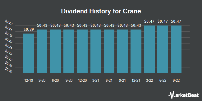Dividend Payments by Quarter for Crane (NYSE:CR)