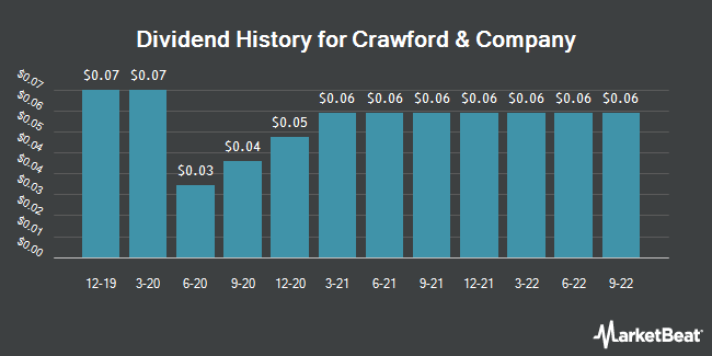 Dividend History for Crawford & Company (NYSE:CRD.A)