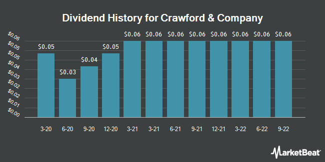 Dividend Payments by Quarter for Crawford & Company (NYSE:CRD.B)