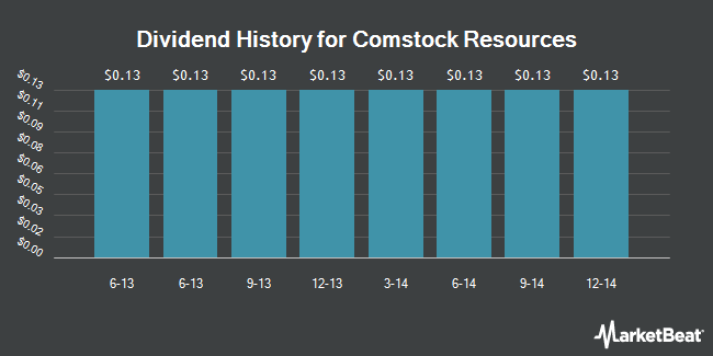 Dividend Payments by Quarter for Comstock Resources (NYSE:CRK)