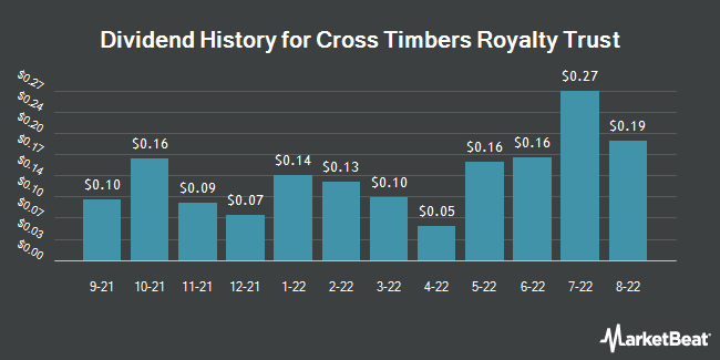 Dividend Payments by Quarter for Cross Timbers Royalty Trust (NYSE:CRT)