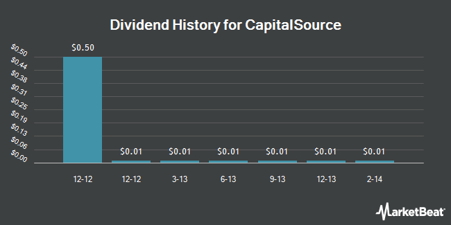 Dividend Payments by Quarter for CapitalSource (NYSE:CSE)