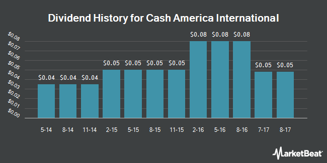 Dividend Payments by Quarter for Cash America International (NYSE:CSH)
