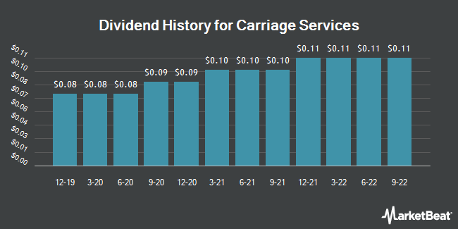 Dividend Payments by Quarter for Carriage Services (NYSE:CSV)
