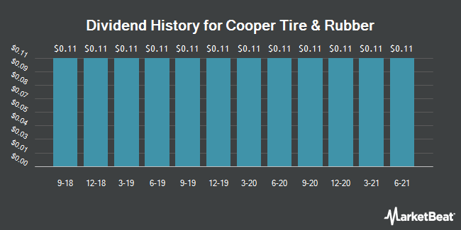 Dividend Payments by Quarter for Cooper Tire & Rubber (NYSE:CTB)