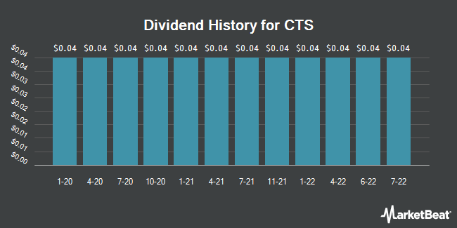 Dividend Payments by Quarter for CTS (NYSE:CTS)