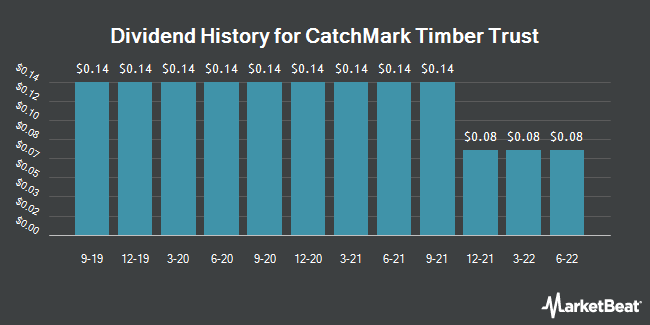Dividend Payments by Quarter for CatchMark Timber Trust (NYSE:CTT)