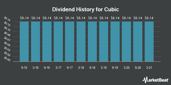 Dividend Payments by Quarter for Cubic (NYSE:CUB)