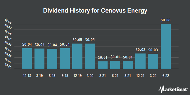Dividend Payments by Quarter for Cenovus Energy (NYSE:CVE)