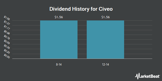 Dividend Payments by Quarter for Civeo Corporation (NYSE:CVEO)