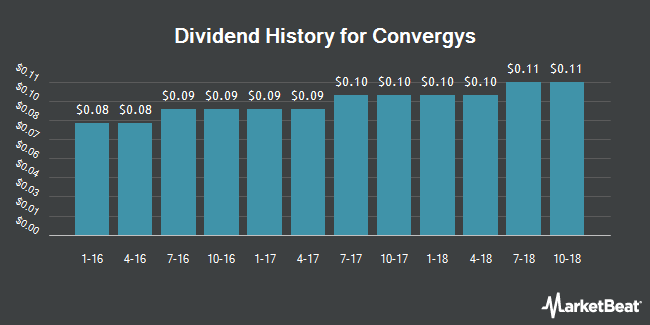 Dividend Payments by Quarter for Convergys (NYSE:CVG)