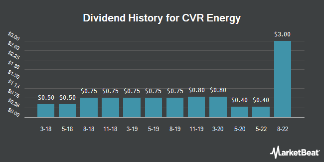Dividend Payments by Quarter for CVR Energy (NYSE:CVI)