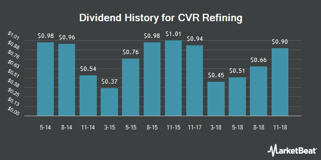 Dividend Payments by Quarter for CVR Refining, LP (NYSE:CVRR)