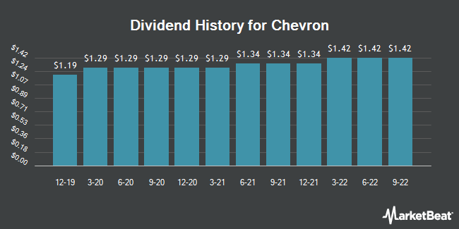 Dividend Payments by Quarter for Chevron (NYSE:CVX)