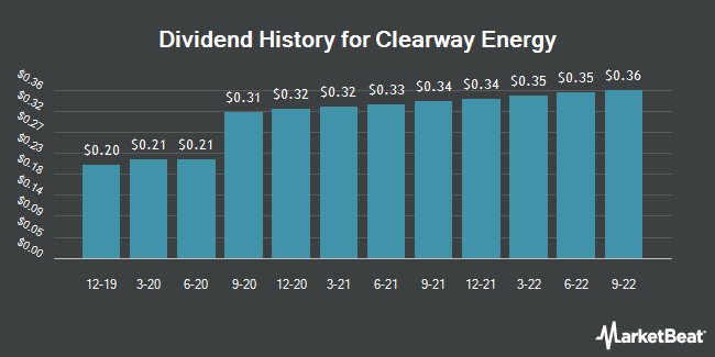 Dividend Payments by Quarter for Clearway Energy (NYSE:CWEN)