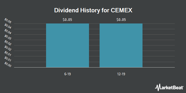 Dividend Payments by Quarter for Cemex S.A.B. de C.V. (NYSE:CX)