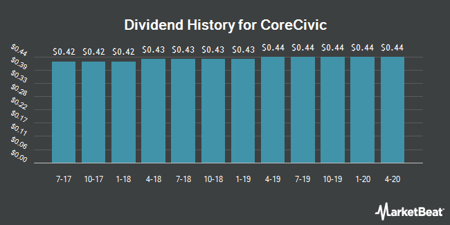 Dividend Payments by Quarter for CoreCivic (NYSE:CXW)
