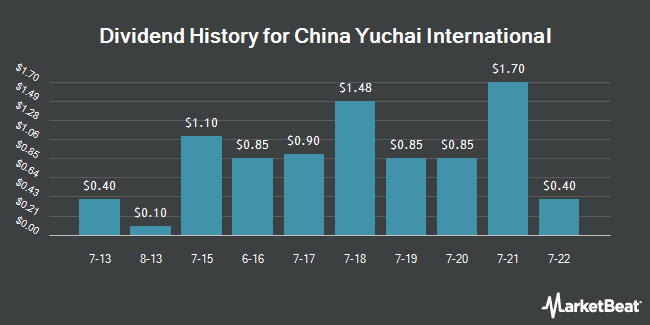 Dividend Payments by Quarter for China Yuchai International (NYSE:CYD)
