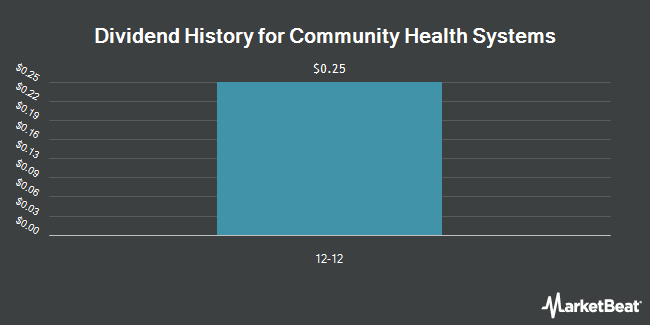 Dividend Payments by Quarter for Community Health Systems (NYSE:CYH)