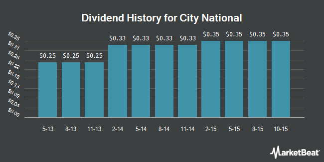 Dividend Payments by Quarter for City National (NYSE:CYN)
