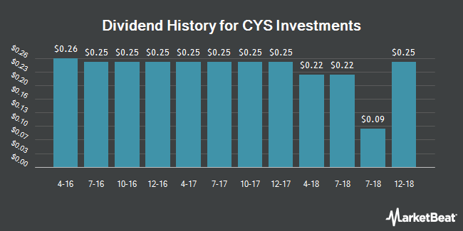 Dividend Payments by Quarter for CYS Investments (NYSE:CYS)